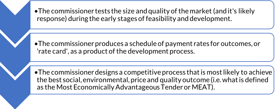 Procurement - open competition against rate card