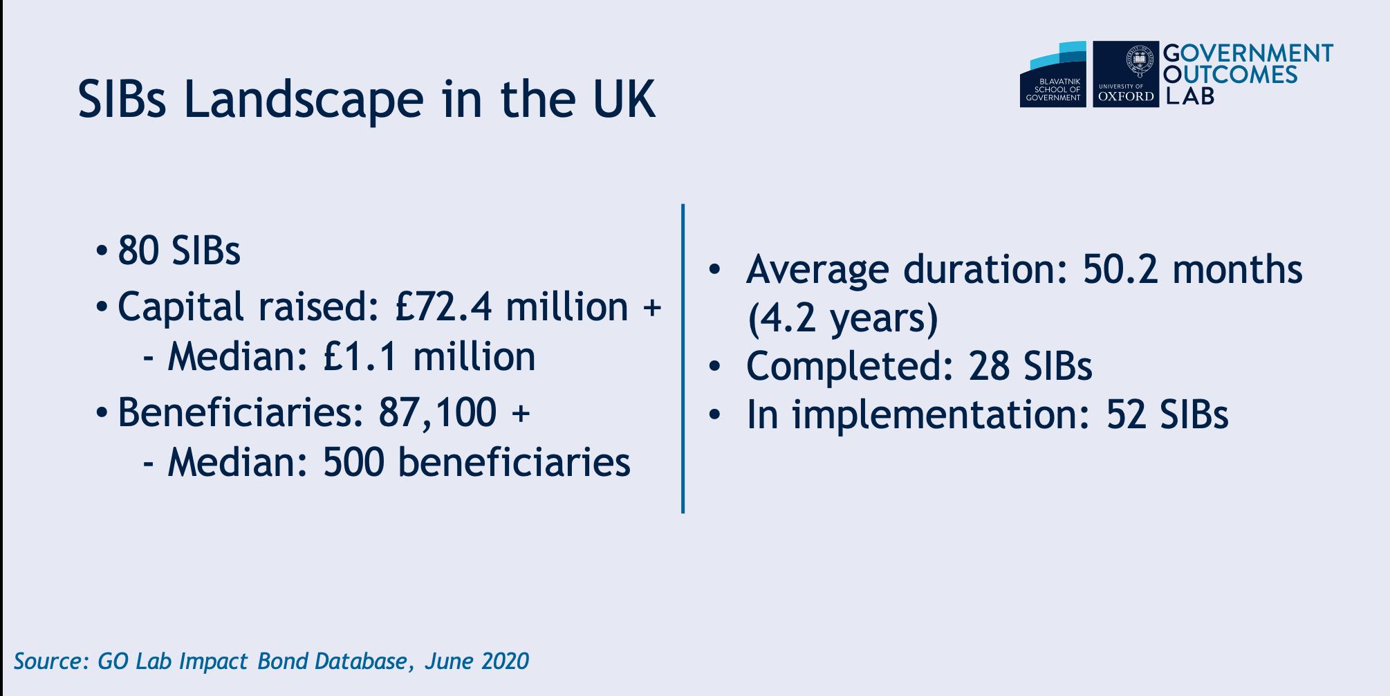 SIBs landscape UK June 2020.png