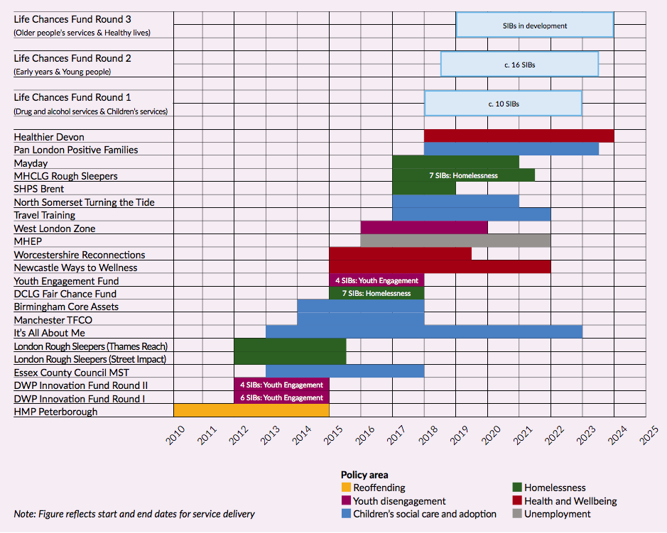 Figure 4: Policy areas and development timelines of UK SIBs (until July 2018)