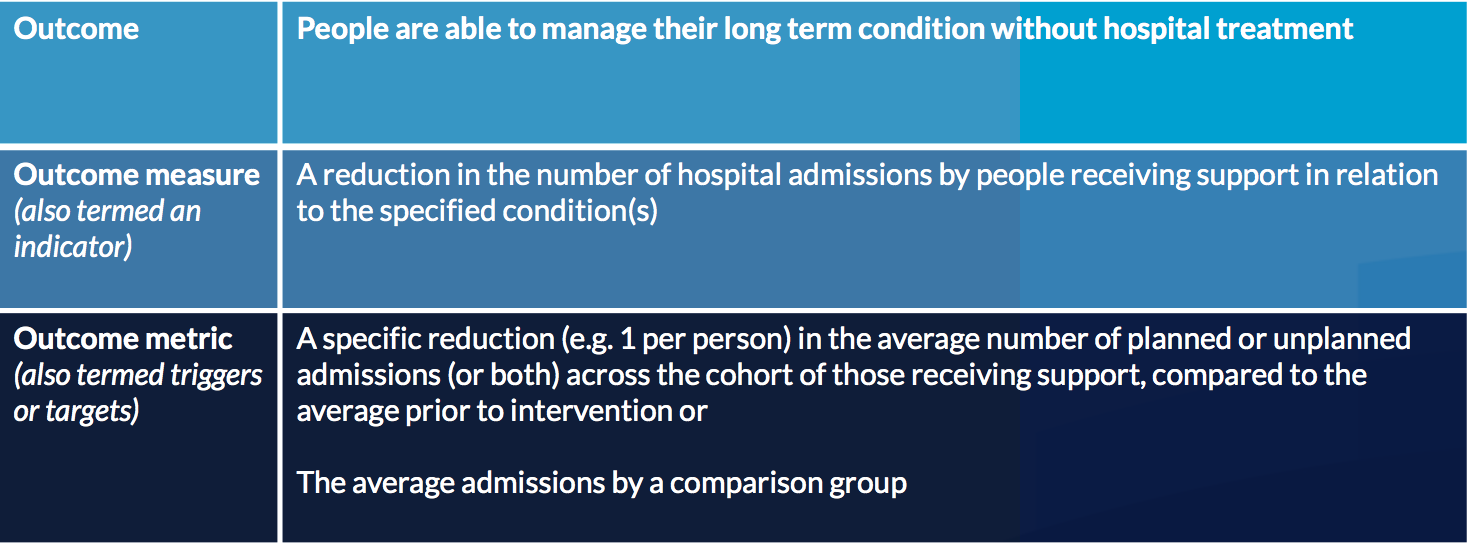 Managing long term conditions
