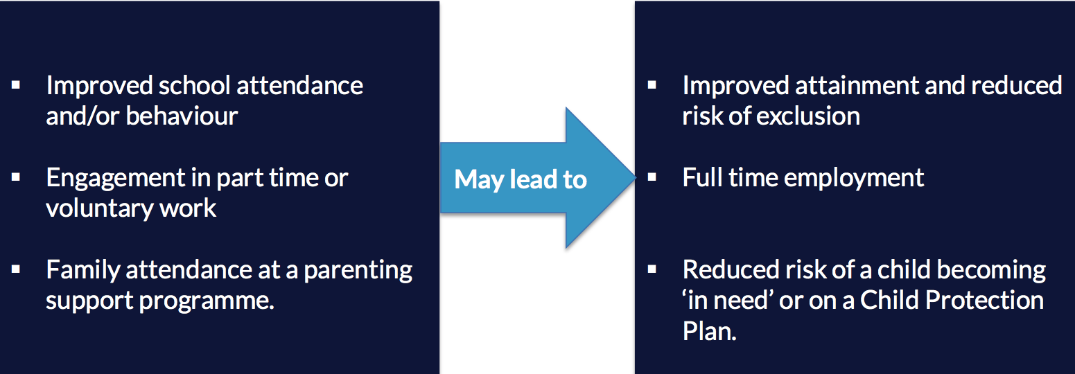 Lead/progression outcomes