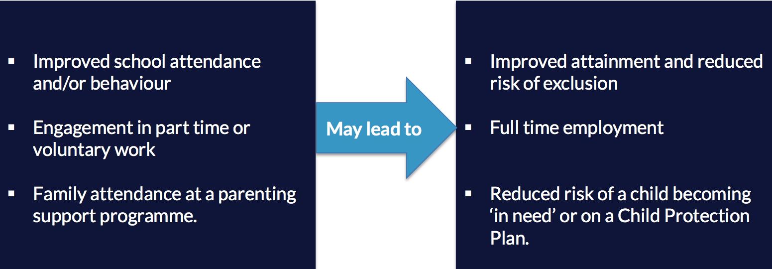 Lead/progression outcomes