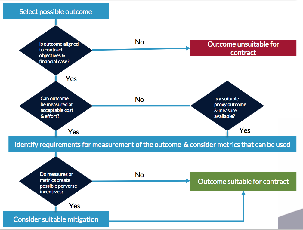 Figure 2: Suitable outcomes