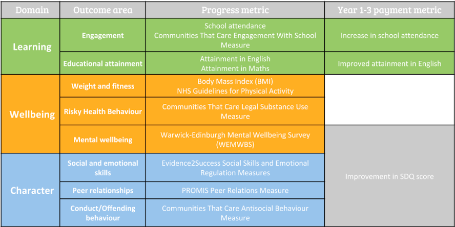 West London Zone outcomes