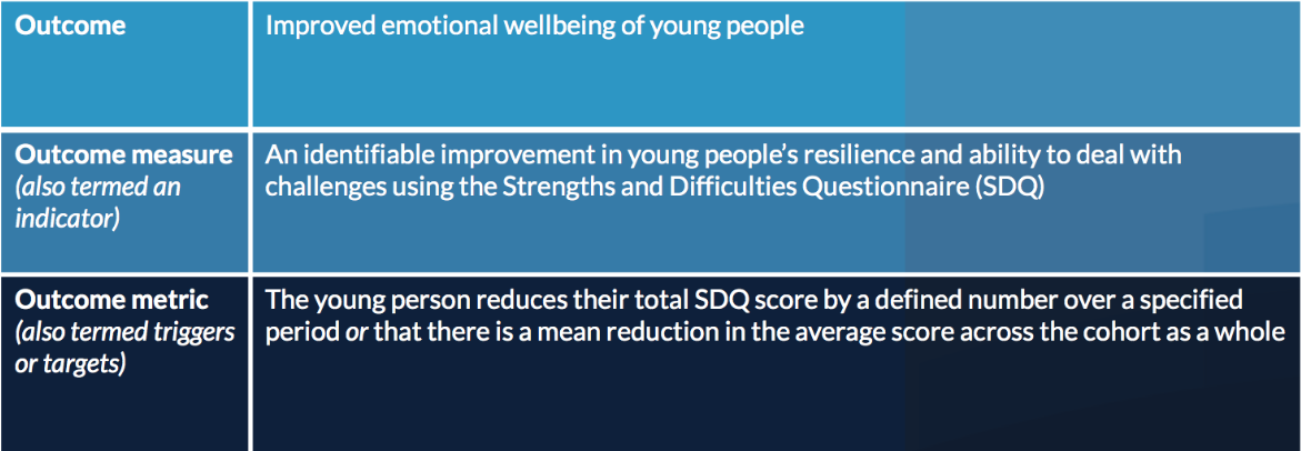 Improved emotional wellbeing of young people