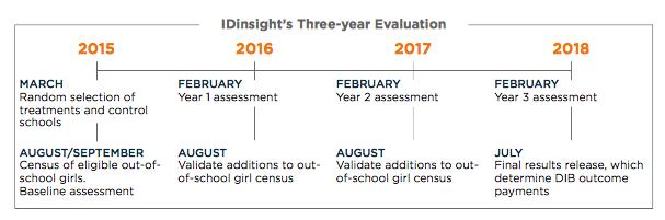 IDinsights's Three-year evalaution.png