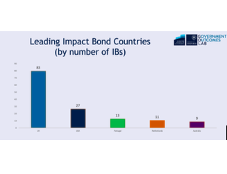 leading impact bond countries.png