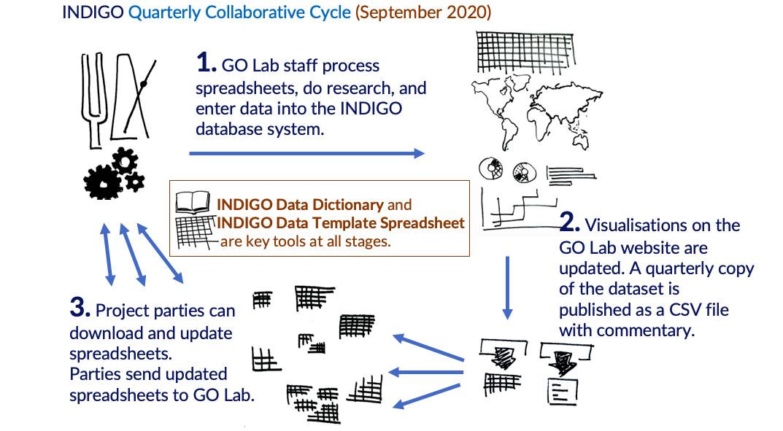 INDIGO Quarterly collaborative Cycle
