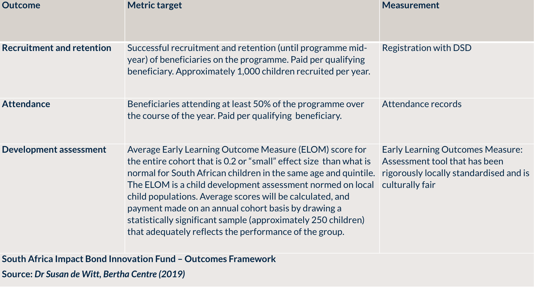 SouthAfricaImpactBondInnovationFund_Outcomes.png