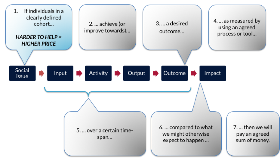 Theory of change explained