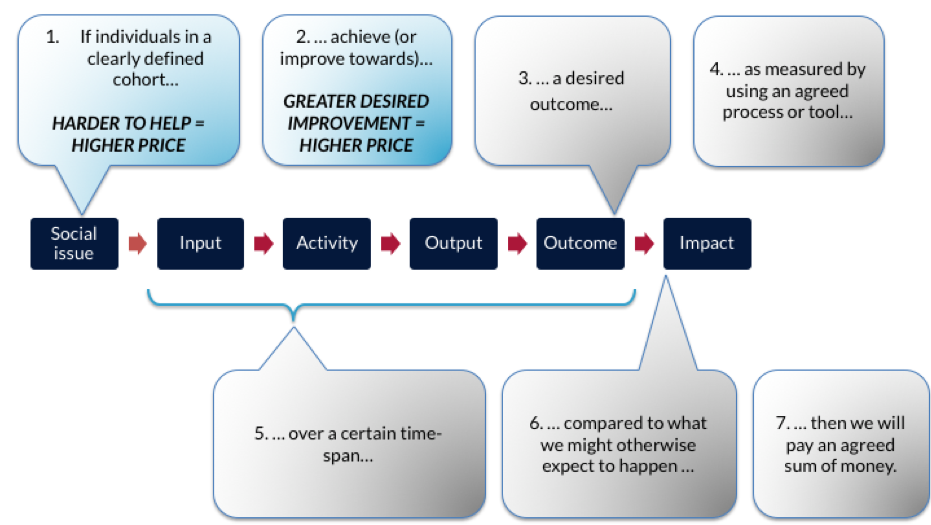 Theory of change and pricing outcomes