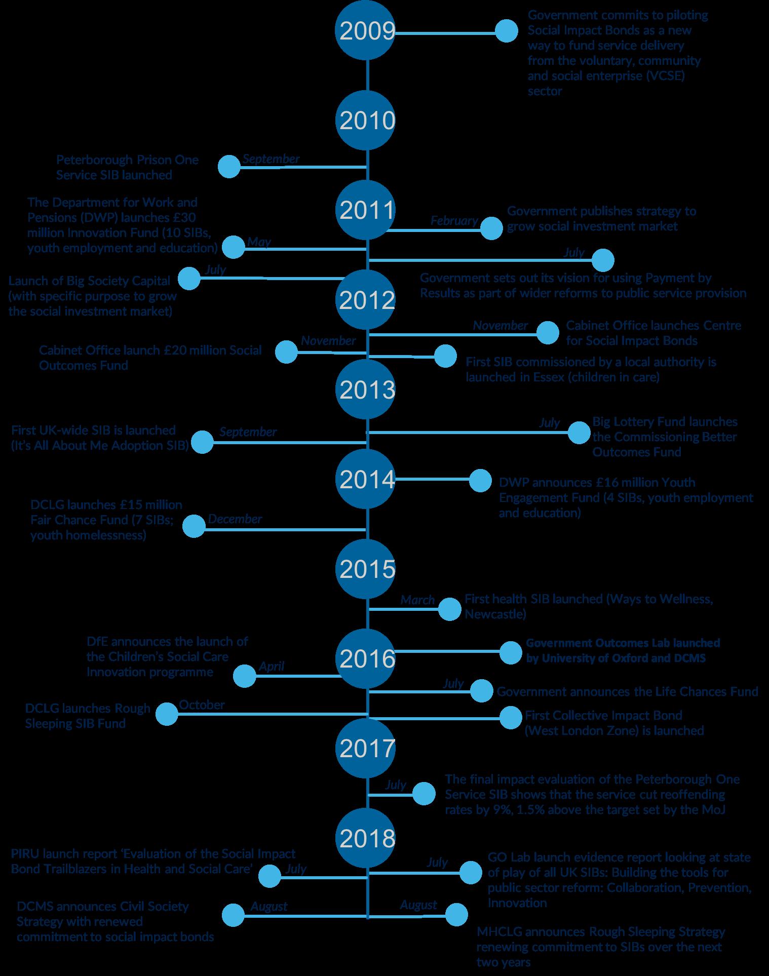 Figure 2: Timelines for the development of social impact bonds