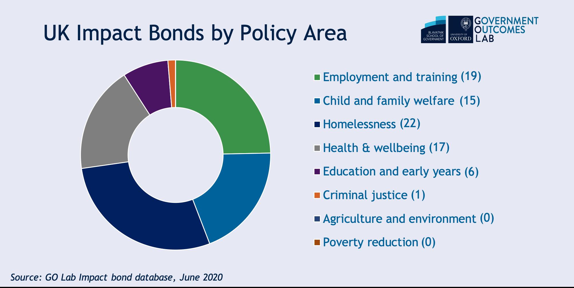 UK impact bonds June 2020.png