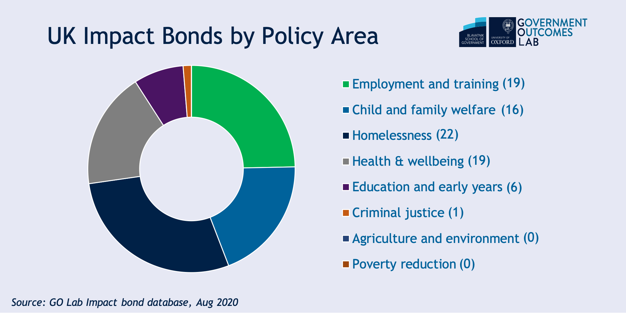 UK impact bonds by policy area.png