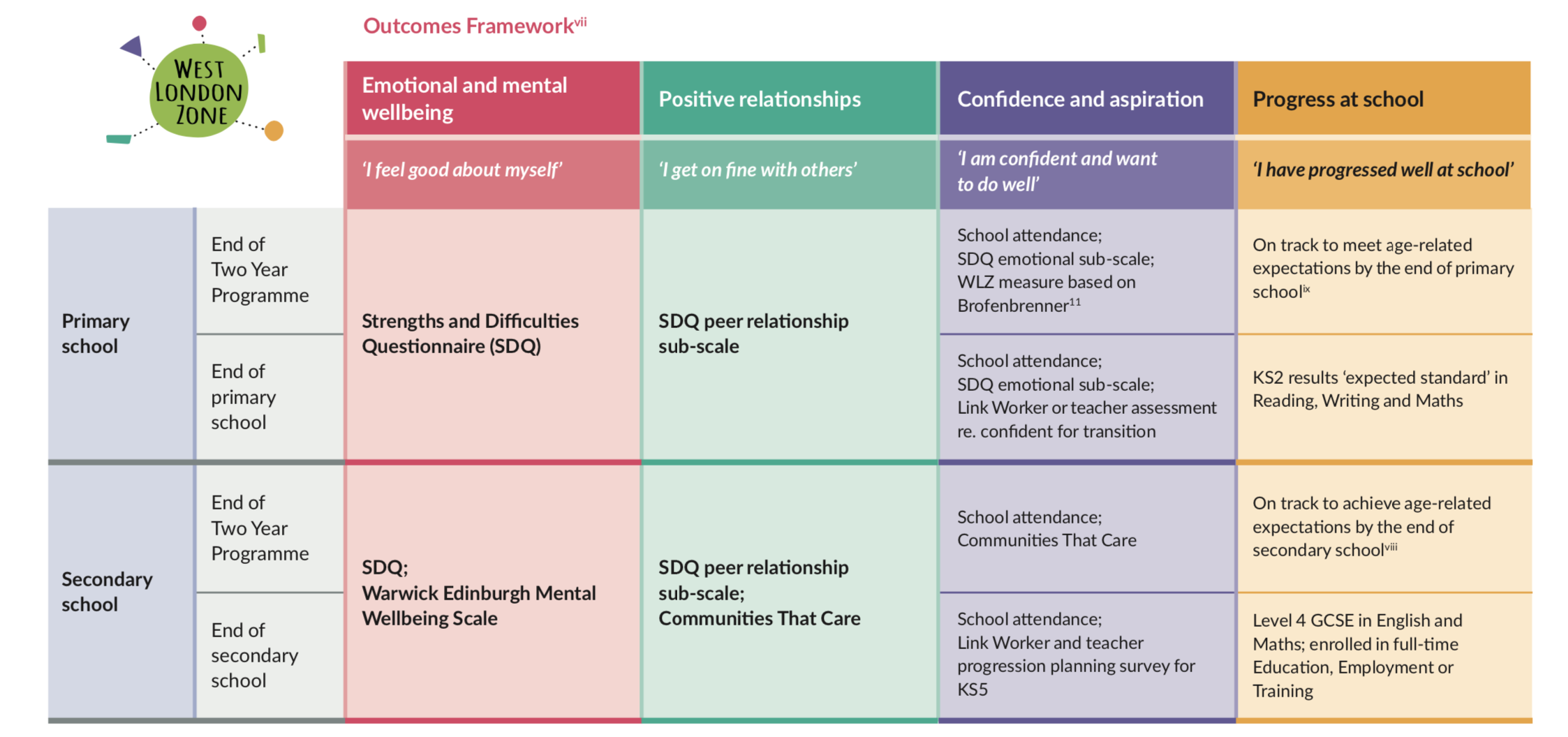 WLZ - Outcomes Framework