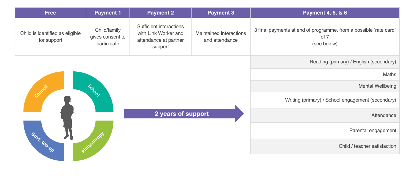 West London Zone Payment Mechanism