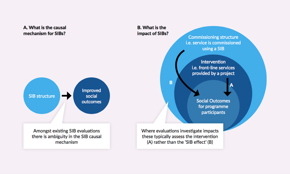 Figure 3 - The challenge of evaluating a SIB