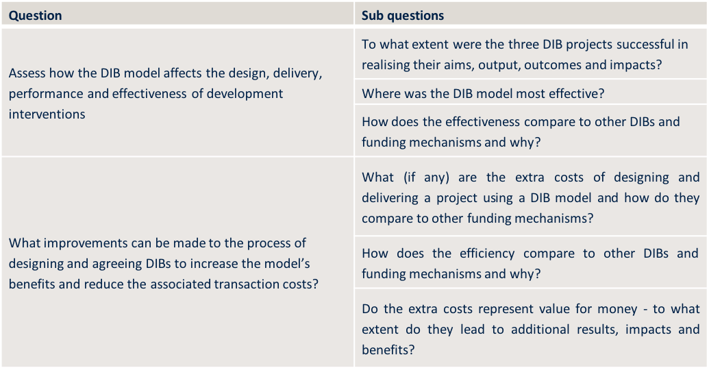 DFID DIBs evaluation questions.png