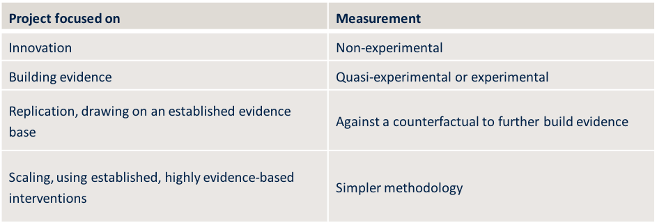 Project focus and measurement approach.png