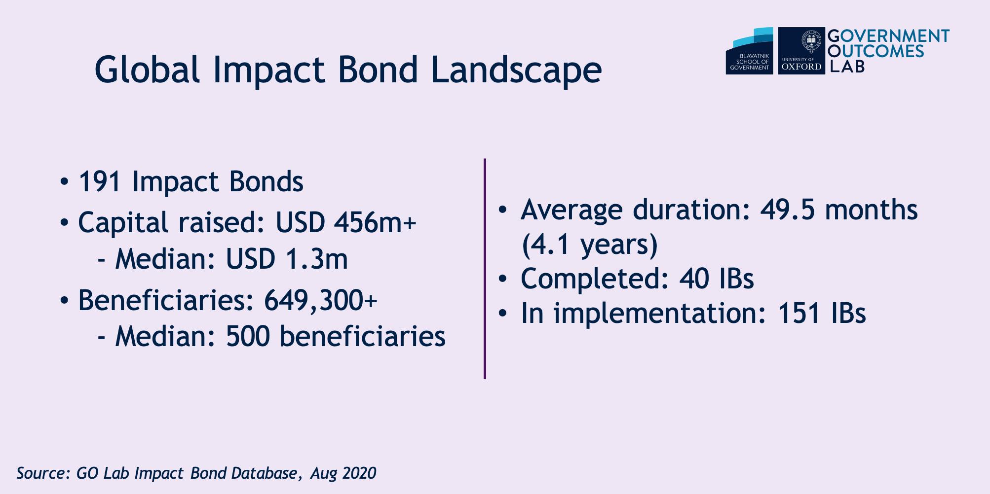 global impact bonds landscape .png