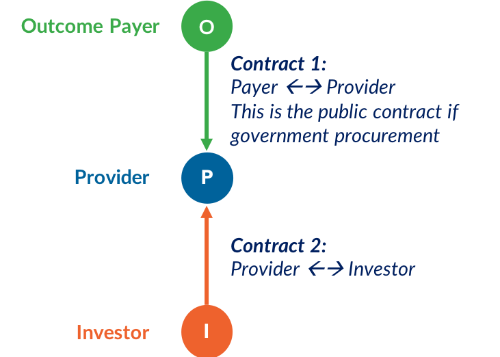 outcomes contract between outcomes payer and provider .png