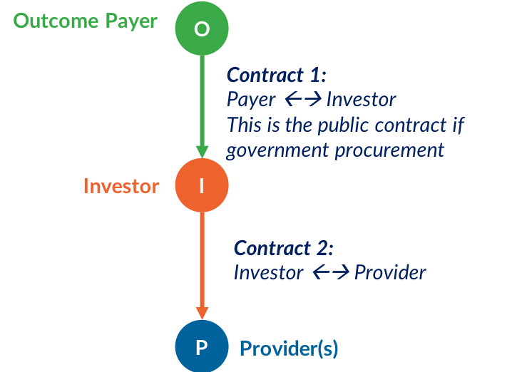 outcomes contract is between the outcomes payer and investor.png