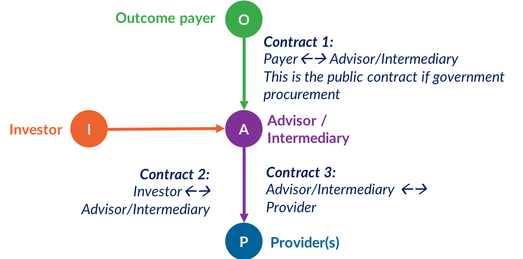outcomes contrat between the outcomes payer and an intermediary SPV.png