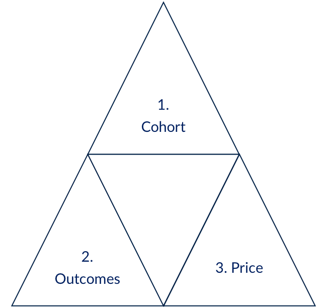 pricing outcomes triangle.png