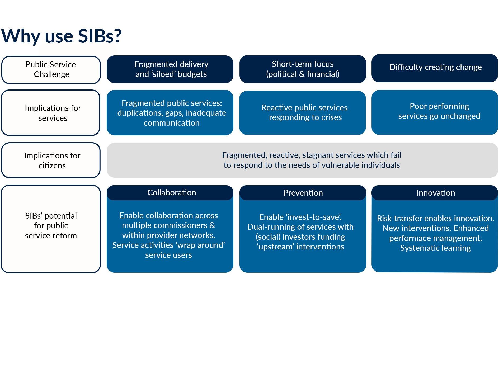 Why use SIBS