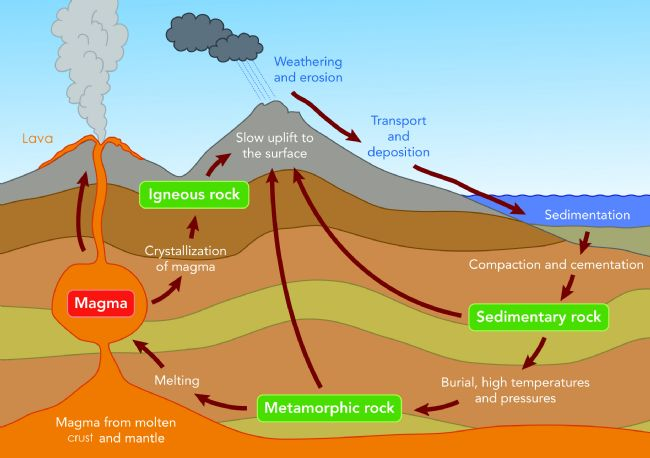 Diagram showing the stages of the rock cycle and how each type of rock is formed.