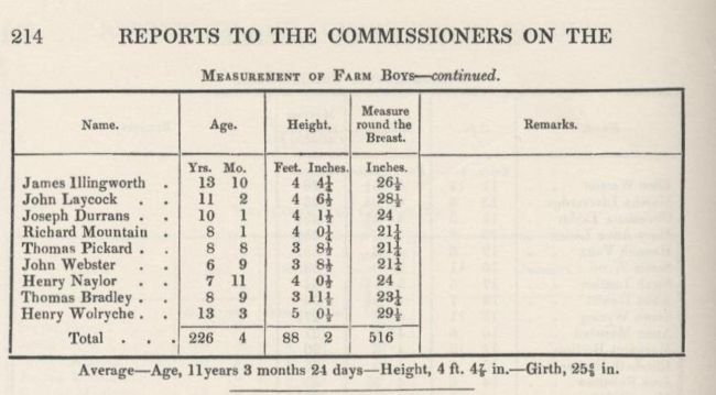The 1842 Commissioners' Report showing measurement of farm boys
