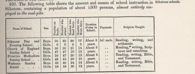 1842 Commissioners' findings on school instruction for a mining community