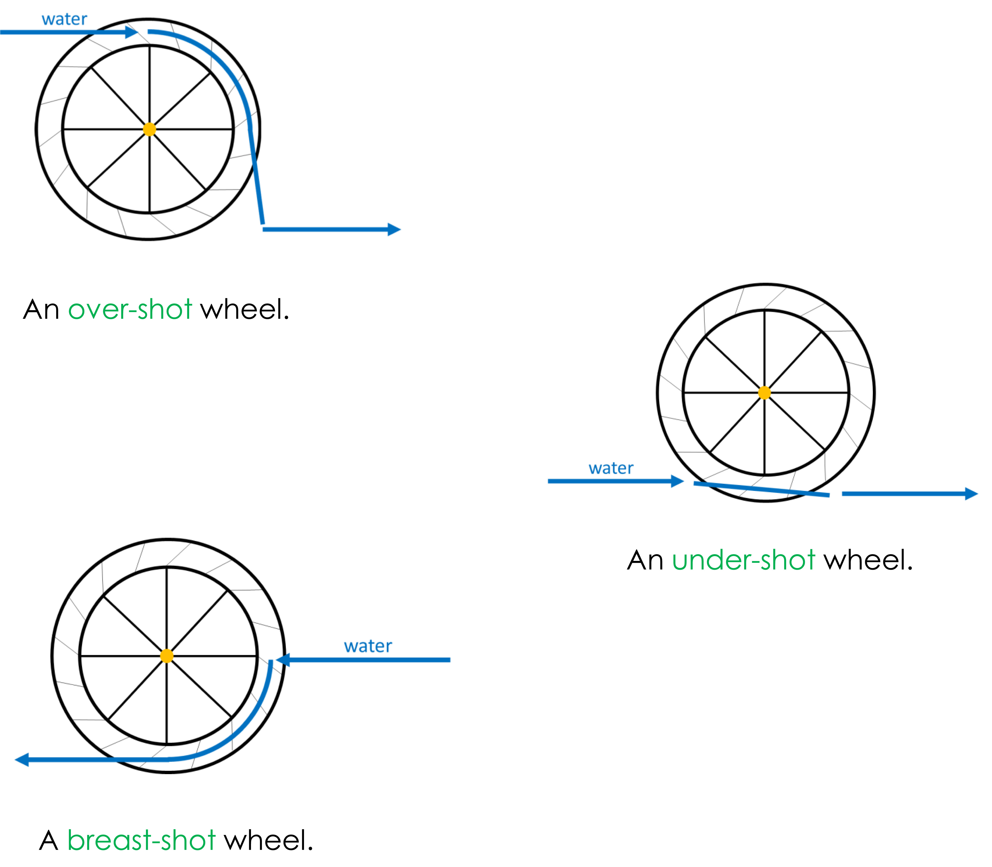 Diagram showing over-shot, under-shot and breast-shot types of water wheels.