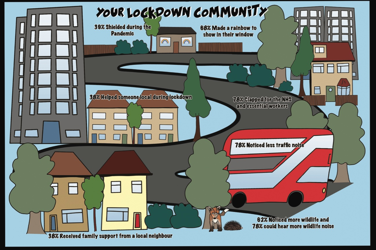 Illustration showing buildings, roads, a bus and trees with some data about how people interacted with their community during the Covid 19 pandemic