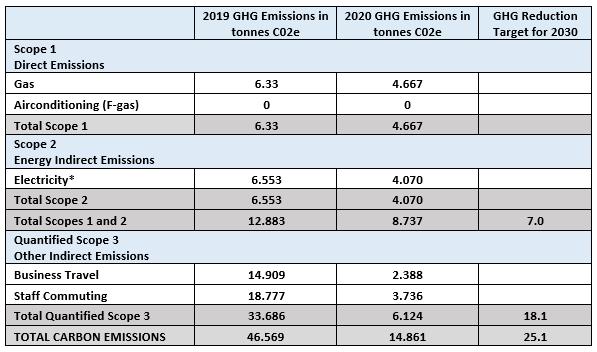 IEMA GHG Emission Data