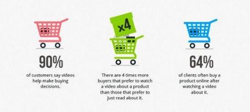 Video Marketing Trend 2019
