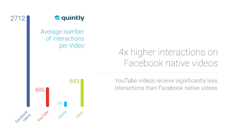 video marketing su Facebook