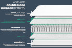 Silentnight Double Sided Miracoil Mattress thumbnail