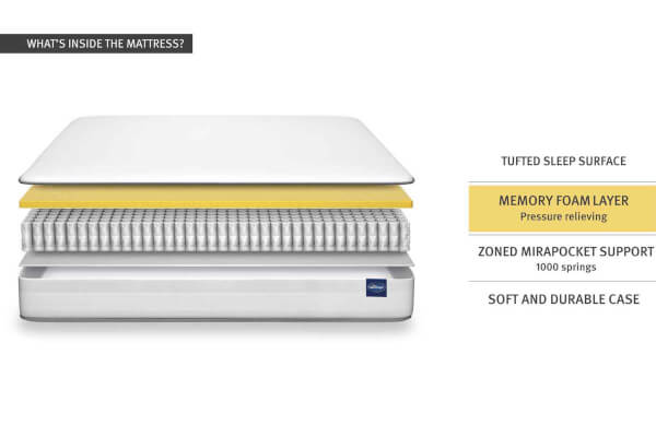 Silentnight Essentials Memory Mirapocket 1000 Divan Set