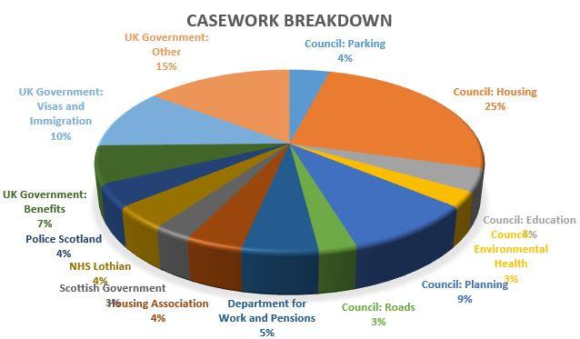 Casework_Breadown.JPG