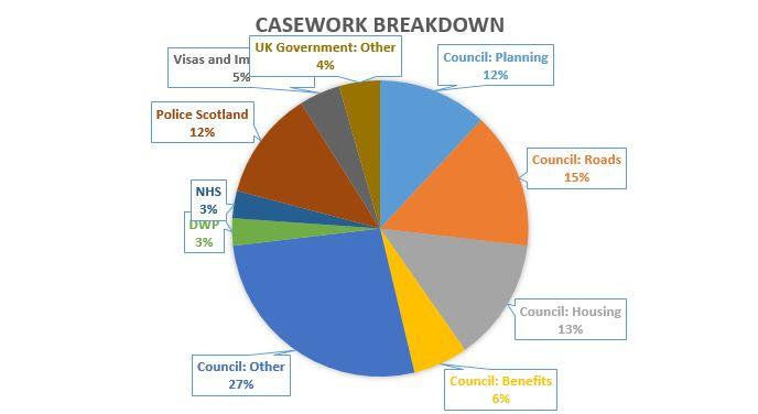 Casework_stats.JPG