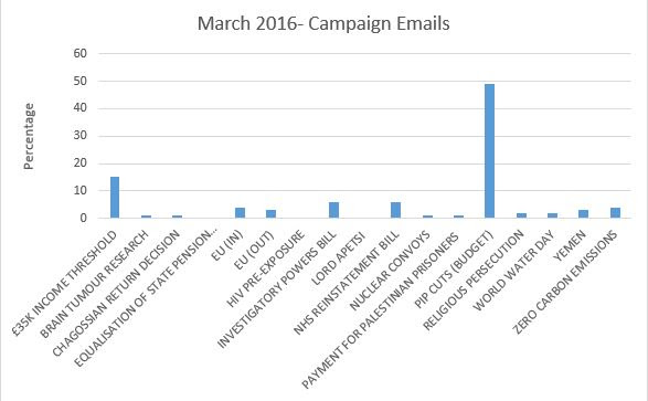 March_Campaign_emails.JPG
