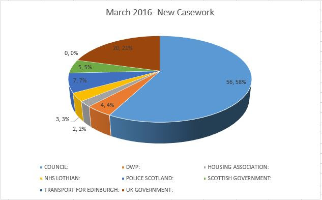 March_Caseworker_Stats.JPG
