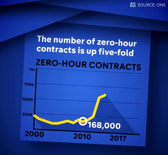 5_times_increase_in_zero_hours_contracts.PNG