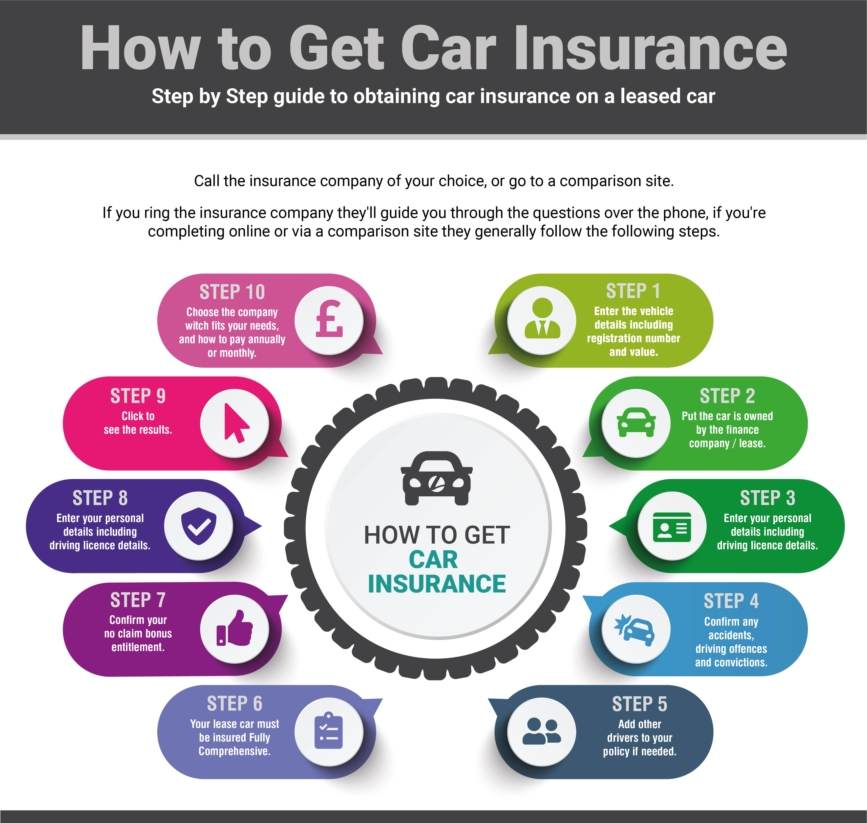 How to obtain car insurance infographic