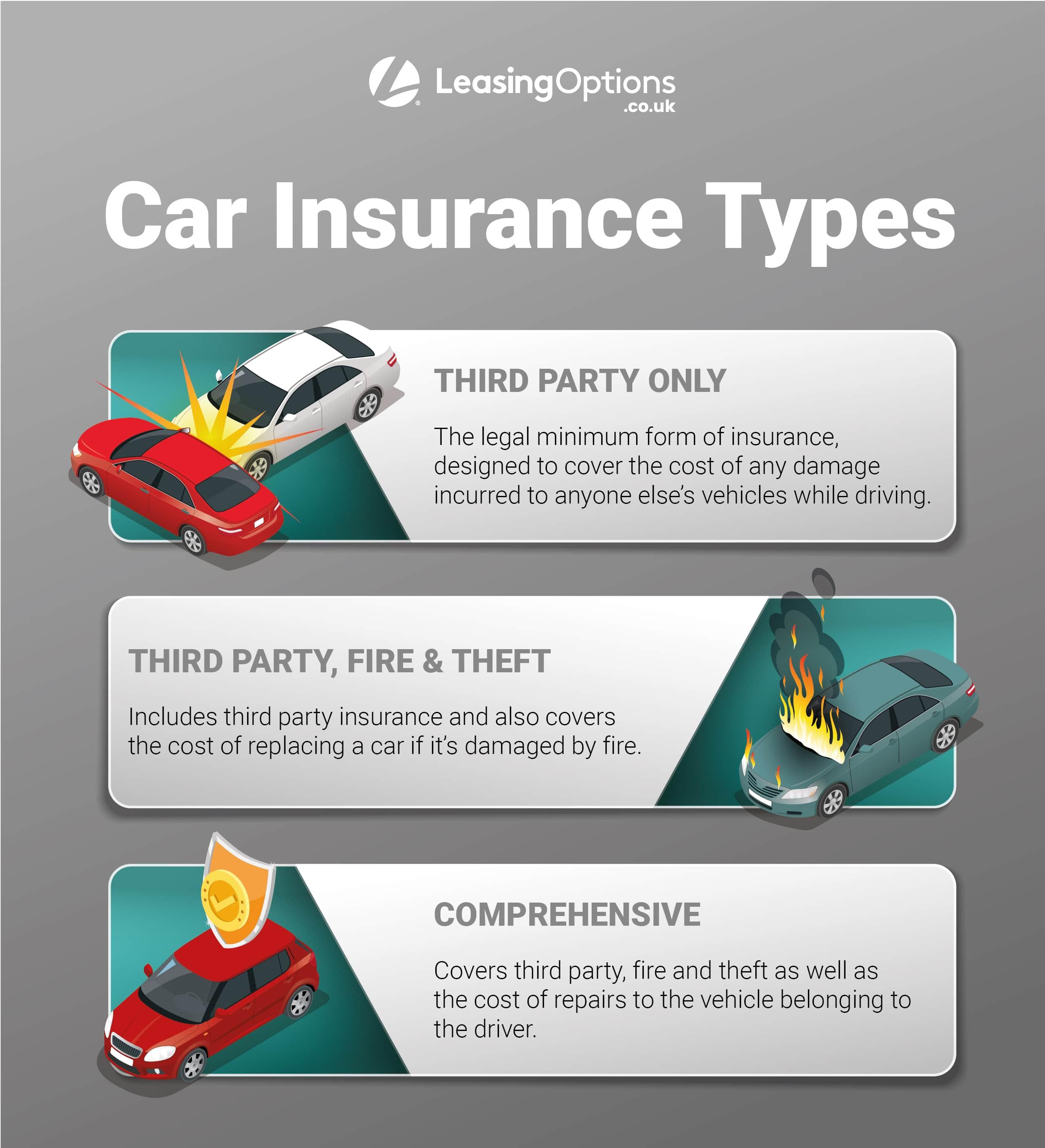 Types of UK Car Insurance