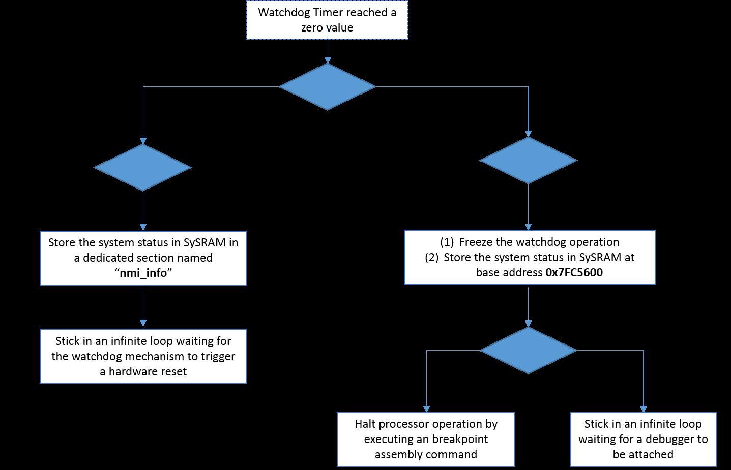 5 Reboot Analysis Wdog Debugging Techniques Watchdog Timer Sw Fsm Of The Exception Handler