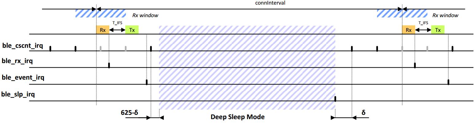 11  The BLE Framework — DA1468x Software Platform Reference (UM-B-044)