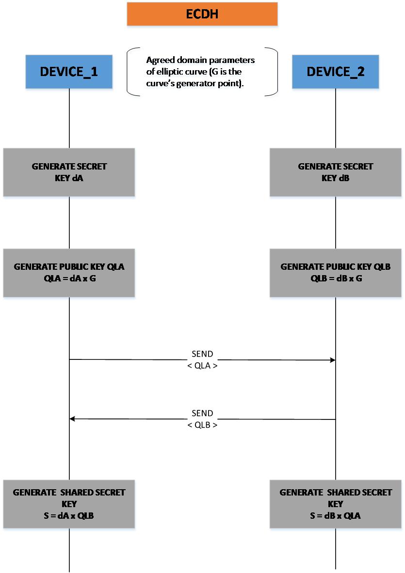 12  The Security Framework — DA1468x Software Platform Reference (UM