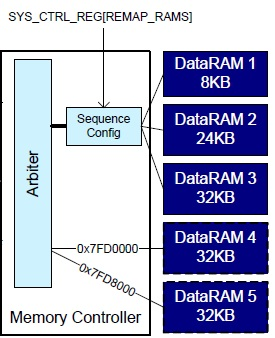 17  Optimizations — DA1468x Software Platform Reference (UM